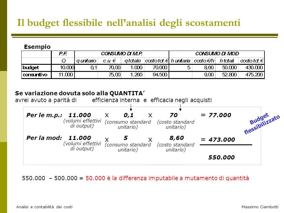 Massimo Ciambotti Analisi e contabilità dei costi Il budget flessibile nell'analisi degli scostamenti Esempio Se variazione dovuta solo alla QUANTITA'