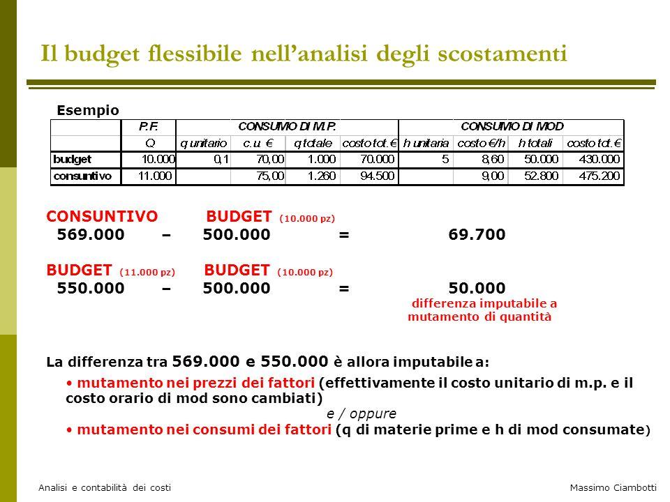 Massimo Ciambotti Analisi e contabilità dei costi Il budget flessibile nell'analisi degli scostamenti Esempio CONSUNTIVO BUDGET (10.000 pz) 569.000 –