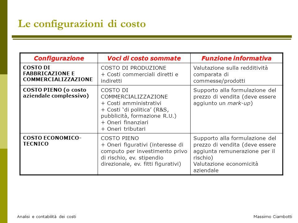 Massimo Ciambotti Analisi e contabilità dei costi Le configurazioni di costo Configurazione Voci di costo sommate Funzione informativa COSTO DI FABBRI