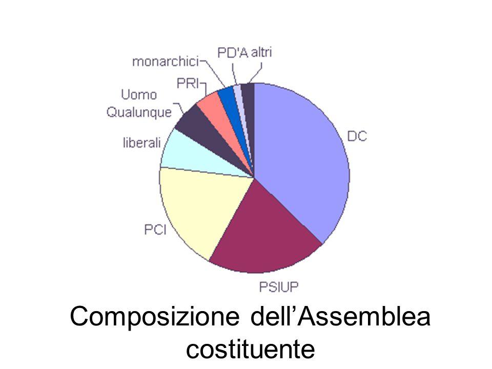 Composizione dell'Assemblea costituente