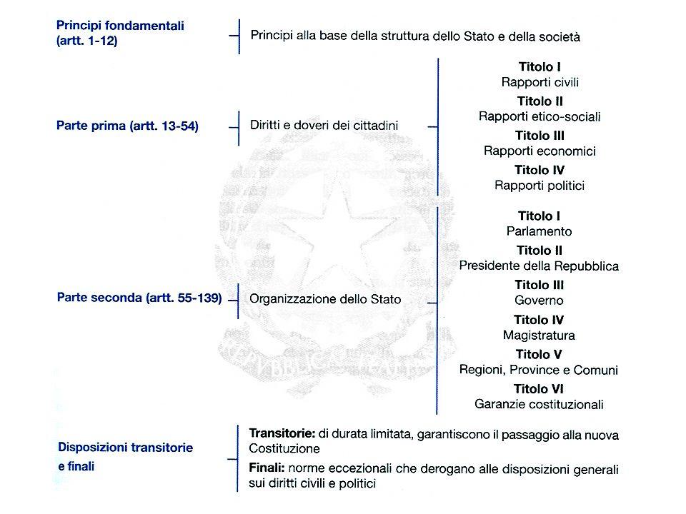 Concludono il testo 18 Disposizioni transitorie e finali, che servirono a regolare il passaggio dalla monarchia alla repubblica e dal fascismo allo stato democratico.