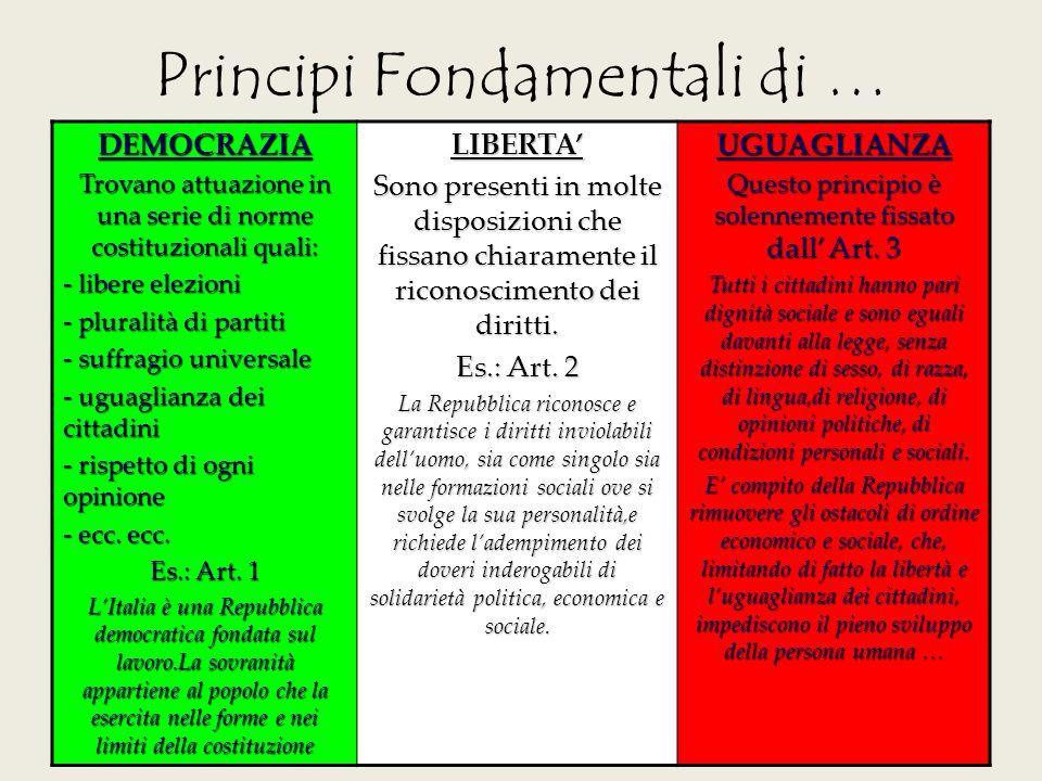 Principi Fondamentali di … DEMOCRAZIA Trovano attuazione in una serie di norme costituzionali quali: - libere elezioni - pluralità di partiti - suffra
