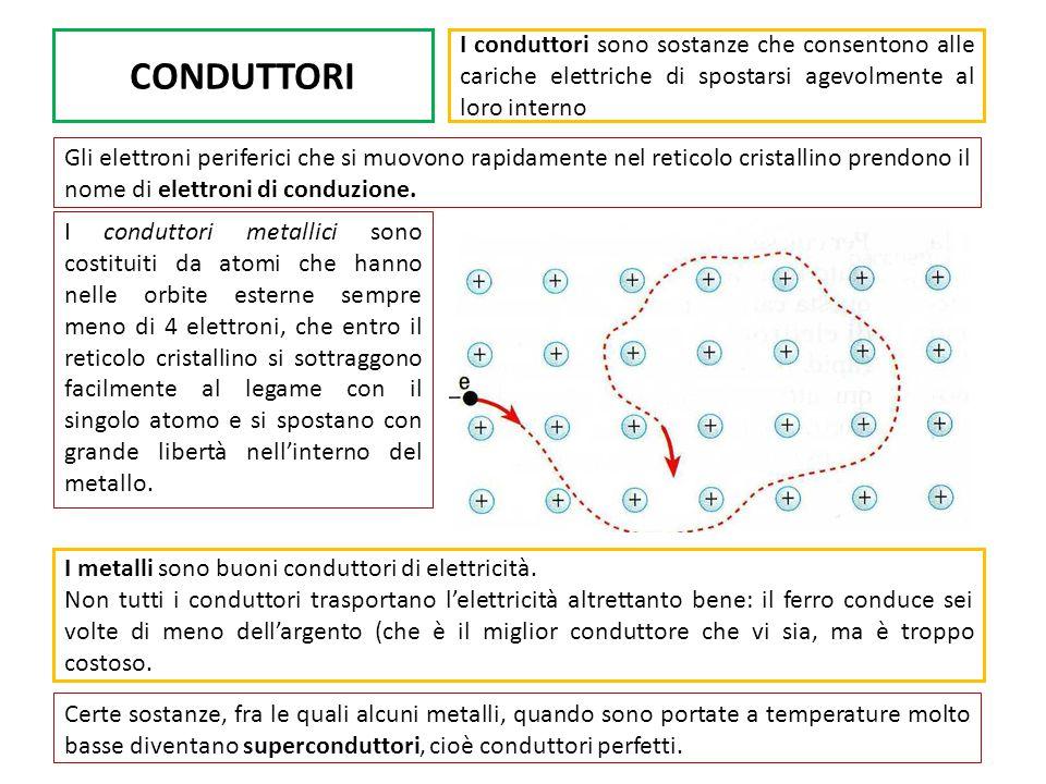 CONDUTTORI I conduttori sono sostanze che consentono alle cariche elettriche di spostarsi agevolmente al loro interno Gli elettroni periferici che si muovono rapidamente nel reticolo cristallino prendono il nome di elettroni di conduzione.