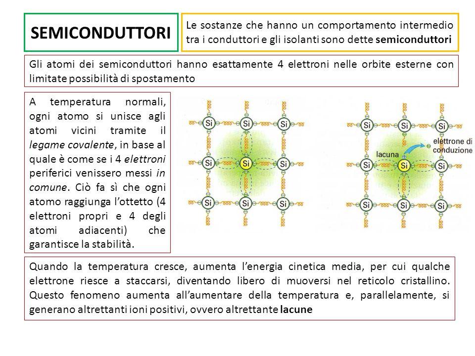 SEMICONDUTTORI Le sostanze che hanno un comportamento intermedio tra i conduttori e gli isolanti sono dette semiconduttori Gli atomi dei semiconduttori hanno esattamente 4 elettroni nelle orbite esterne con limitate possibilità di spostamento A temperatura normali, ogni atomo si unisce agli atomi vicini tramite il legame covalente, in base al quale è come se i 4 elettroni periferici venissero messi in comune.