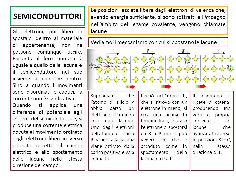 SEMICONDUTTORI Le posizioni lasciate libere dagli elettroni di valenza che, avendo energia sufficiente, si sono sottratti all'impegno nell'ambito del legame covalente, vengono chiamate lacune Gli elettroni, pur liberi di spostarsi dentro al materiale di appartenenza, non ne possono comunque uscire.