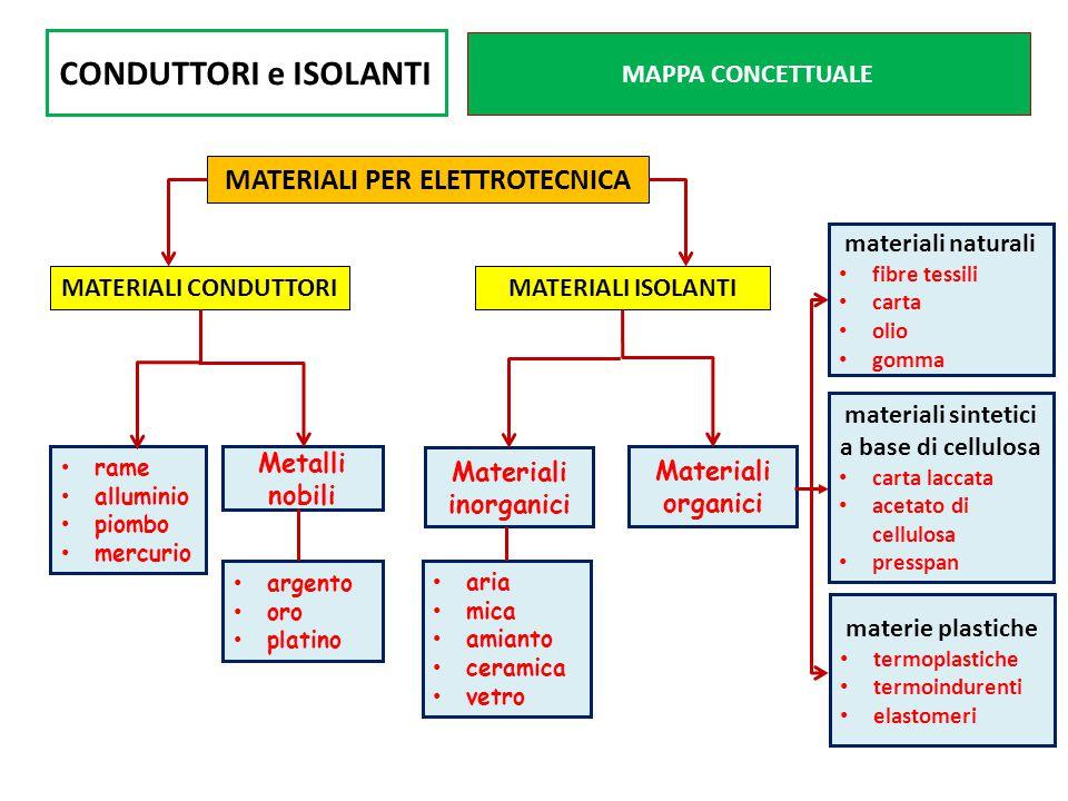 CONDUTTORI e ISOLANTI MAPPA CONCETTUALE rame alluminio piombo mercurio Metalli nobili MATERIALI PER ELETTROTECNICA MATERIALI CONDUTTORIMATERIALI ISOLA