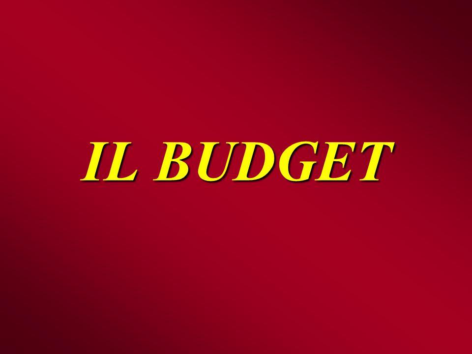 Il processo di costruzione del budget BUDGET COMMERCIALE BUDGET COMMERCIALE BUDGET DELLA PRODUZIONE BUDGET DELLA PRODUZIONE BUDGET DEGLI ACQUISTI BUDGET DEGLI ACQUISTI BUDGET FINANZIARIO E BUDGET DI TESORERIA BUDGET FINANZIARIO E BUDGET DI TESORERIA Magazzino prodotti Condizioni di incasso Condizioni di pagamento Magazzino materie Fatturato (volume vendita e prezzi) Costi commerciali Quantità da produrre Consumi Costi indiretti BUDGET DELLA MANODOPERA BUDGET DELLA MANODOPERA USCITE ENTRATE BUDGET CENTRI DI SPESE GENERALI BUDGET CENTRI DI SPESE GENERALI BUDGET DELLE MACCHINE E DEGLI IMPIANTI BUDGET DELLE MACCHINE E DEGLI IMPIANTI
