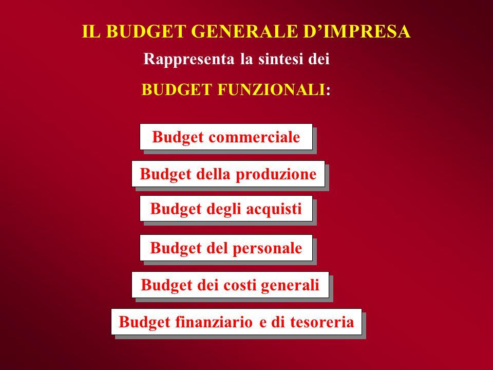 IL BUDGET GENERALE D'IMPRESA Budget commerciale Budget della produzione Budget degli acquisti Budget del personale Budget dei costi generali Budget fi