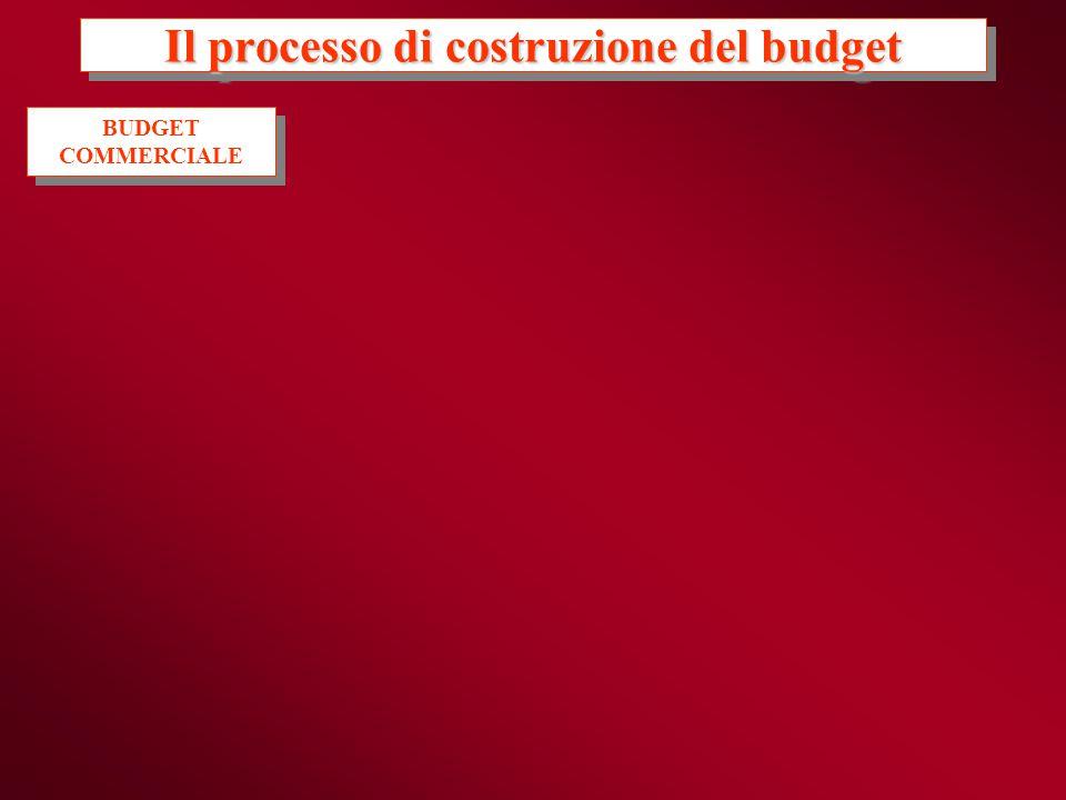 Il processo di costruzione del budget BUDGET COMMERCIALE