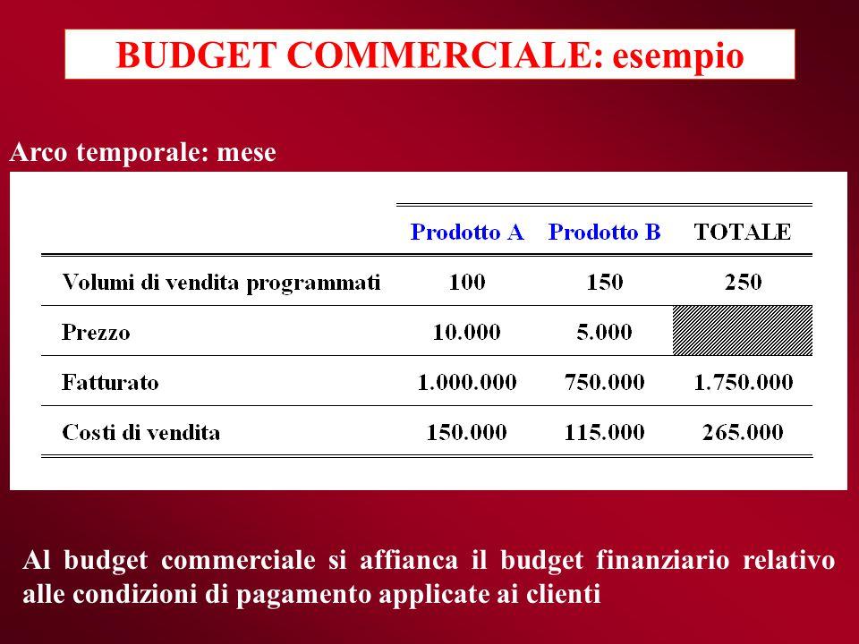Al budget commerciale si affianca il budget finanziario relativo alle condizioni di pagamento applicate ai clienti Arco temporale: mese BUDGET COMMERC