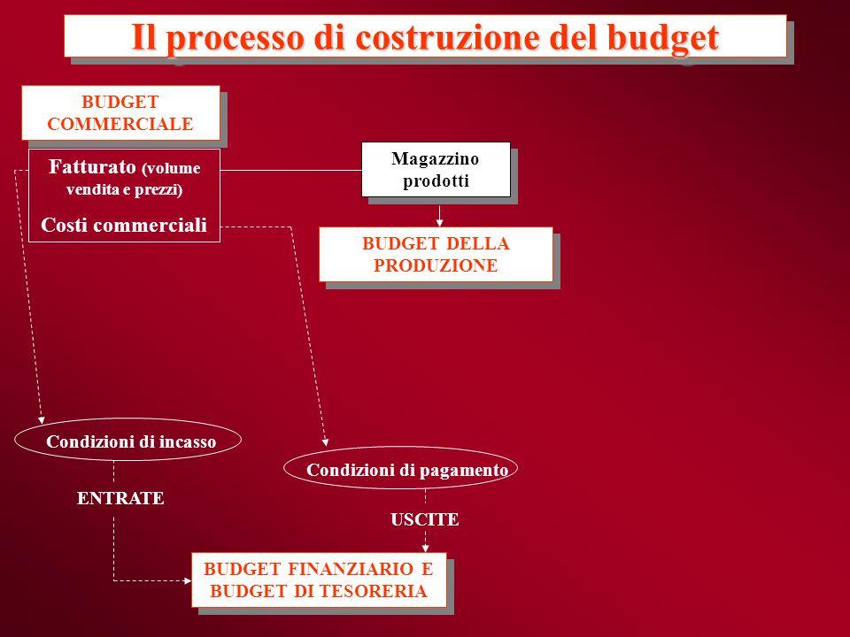 Il processo di costruzione del budget BUDGET COMMERCIALE BUDGET COMMERCIALE BUDGET DELLA PRODUZIONE BUDGET DELLA PRODUZIONE BUDGET FINANZIARIO E BUDGE