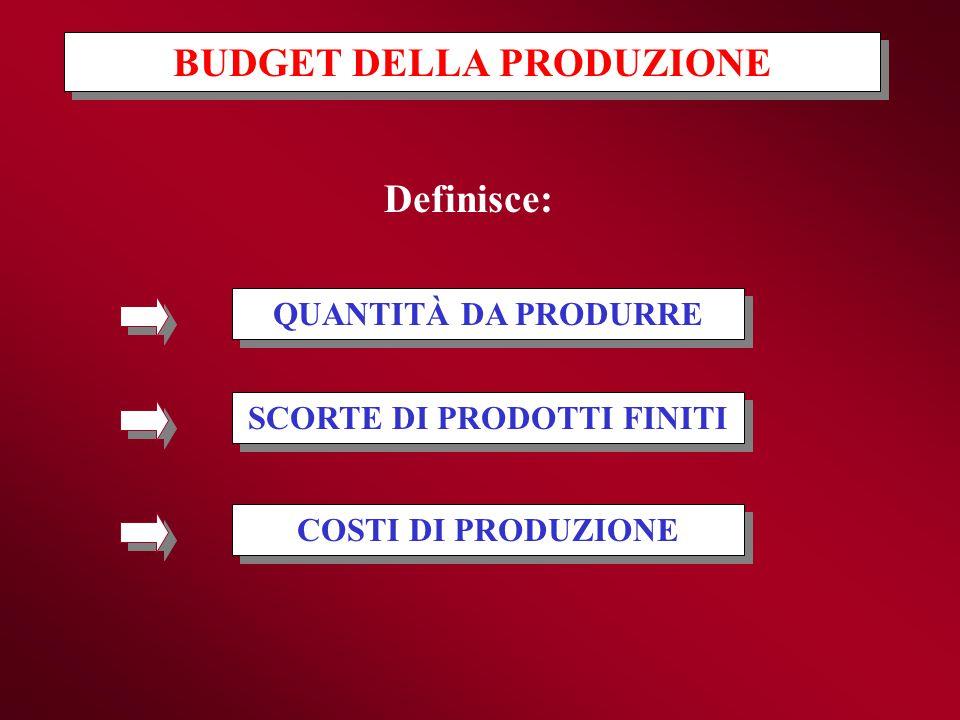 Definisce: QUANTITÀ DA PRODURRE SCORTE DI PRODOTTI FINITI COSTI DI PRODUZIONE BUDGET DELLA PRODUZIONE