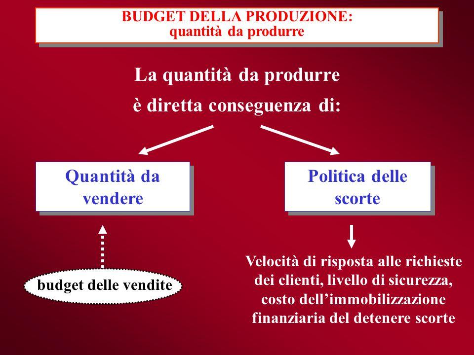 La quantità da produrre è diretta conseguenza di: Quantità da vendere Quantità da vendere budget delle vendite Politica delle scorte Velocità di rispo