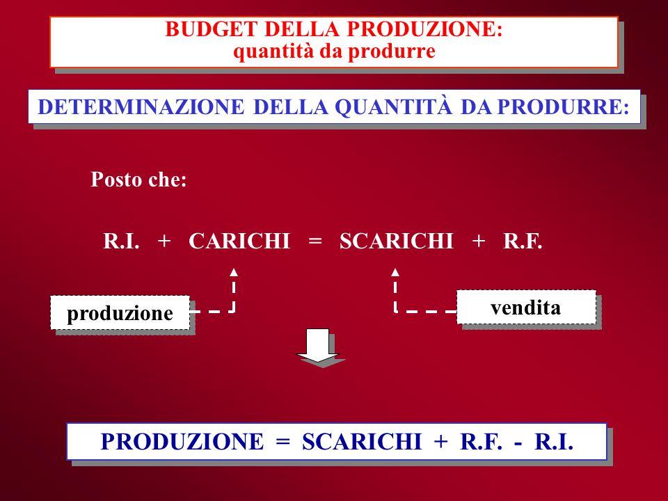 Posto che: R.I. + CARICHI = SCARICHI + R.F. PRODUZIONE = SCARICHI + R.F. - R.I. DETERMINAZIONE DELLA QUANTITÀ DA PRODURRE: produzione vendita BUDGET D