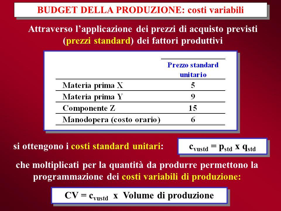 Attraverso l'applicazione dei prezzi di acquisto previsti (prezzi standard) dei fattori produttivi BUDGET DELLA PRODUZIONE: costi variabili si ottengo