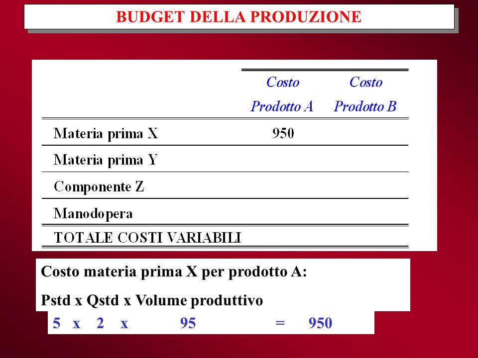 BUDGET DELLA PRODUZIONE Costo materia prima X per prodotto A: Pstd x Qstd x Volume produttivo 5 x 2 x 95 = 950