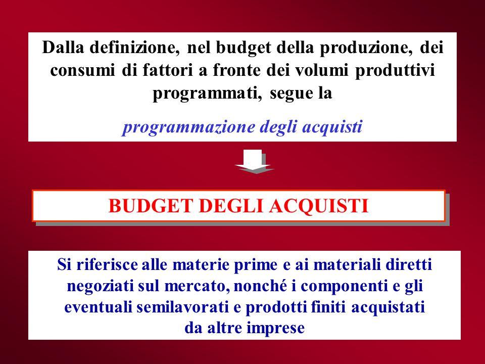 Dalla definizione, nel budget della produzione, dei consumi di fattori a fronte dei volumi produttivi programmati, segue la programmazione degli acqui