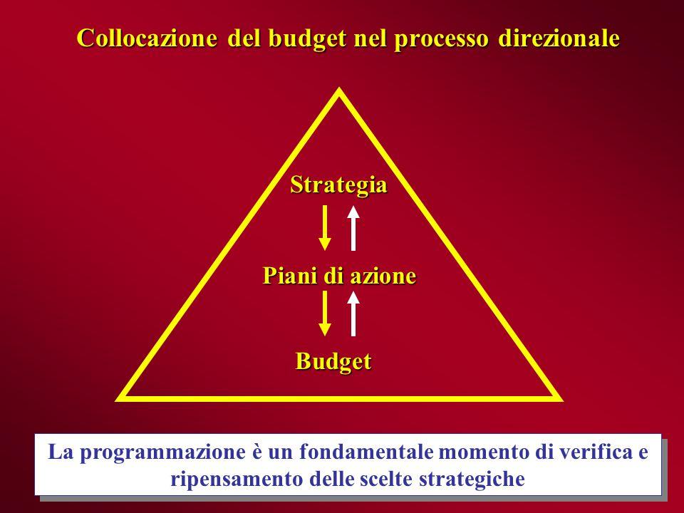 Il processo di costruzione del budget BUDGET COMMERCIALE BUDGET COMMERCIALE BUDGET DELLA PRODUZIONE BUDGET DELLA PRODUZIONE BUDGET DEGLI ACQUISTI BUDGET DEGLI ACQUISTI BUDGET FINANZIARIO E BUDGET DI TESORERIA BUDGET FINANZIARIO E BUDGET DI TESORERIA Magazzino prodotti Condizioni di incasso Condizioni di pagamento Magazzino materie Fatturato (volume vendita e prezzi) Costi commerciali Quantità da produrre Consumi Costi indiretti USCITE ENTRATE BUDGET DELLA MANODOPERA BUDGET DELLA MANODOPERA BUDGET DELLE MACCHINE E DEGLI IMPIANTI BUDGET DELLE MACCHINE E DEGLI IMPIANTI