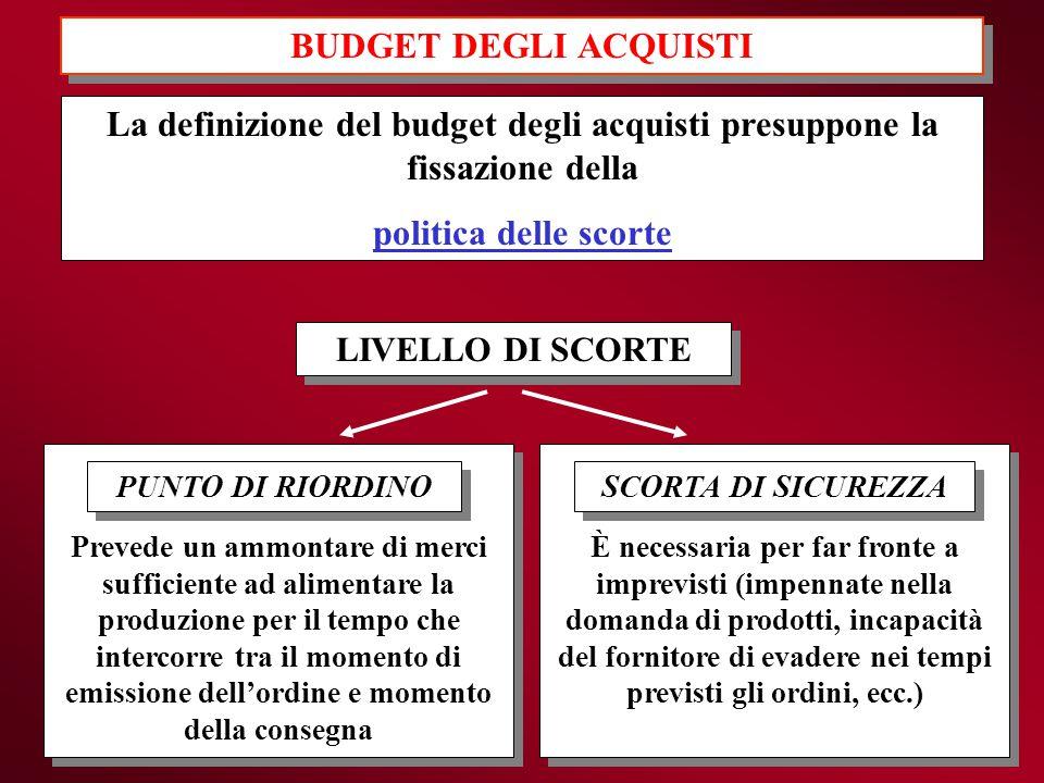 La definizione del budget degli acquisti presuppone la fissazione della politica delle scorte LIVELLO DI SCORTE PUNTO DI RIORDINO SCORTA DI SICUREZZA