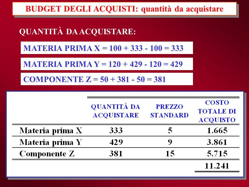 BUDGET DEGLI ACQUISTI: quantità da acquistare QUANTITÀ DA ACQUISTARE: MATERIA PRIMA X = 100 + 333 - 100 = 333 MATERIA PRIMA Y = 120 + 429 - 120 = 429
