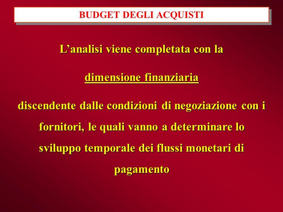 BUDGET DEGLI ACQUISTI L'analisi viene completata con la dimensione finanziaria discendente dalle condizioni di negoziazione con i fornitori, le quali