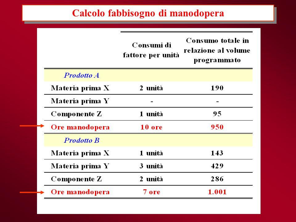 Calcolo fabbisogno di manodopera