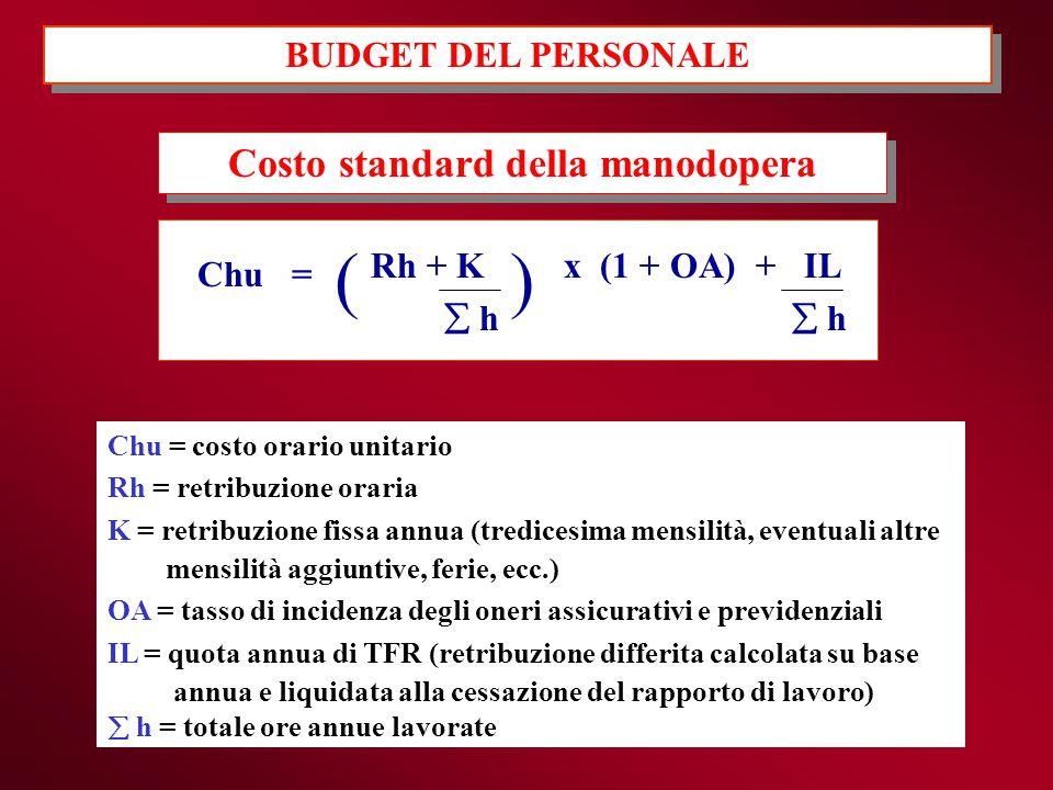 BUDGET DEL PERSONALE Costo standard della manodopera Chu = ( Rh + K  h ) x (1 + OA) + IL  h Chu = costo orario unitario Rh = retribuzione oraria K =