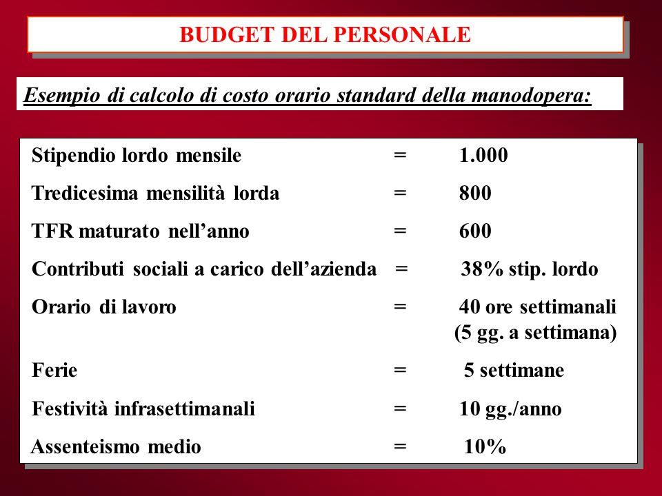 BUDGET DEL PERSONALE Esempio di calcolo di costo orario standard della manodopera: Stipendio lordo mensile = 1.000 Tredicesima mensilità lorda = 800 T