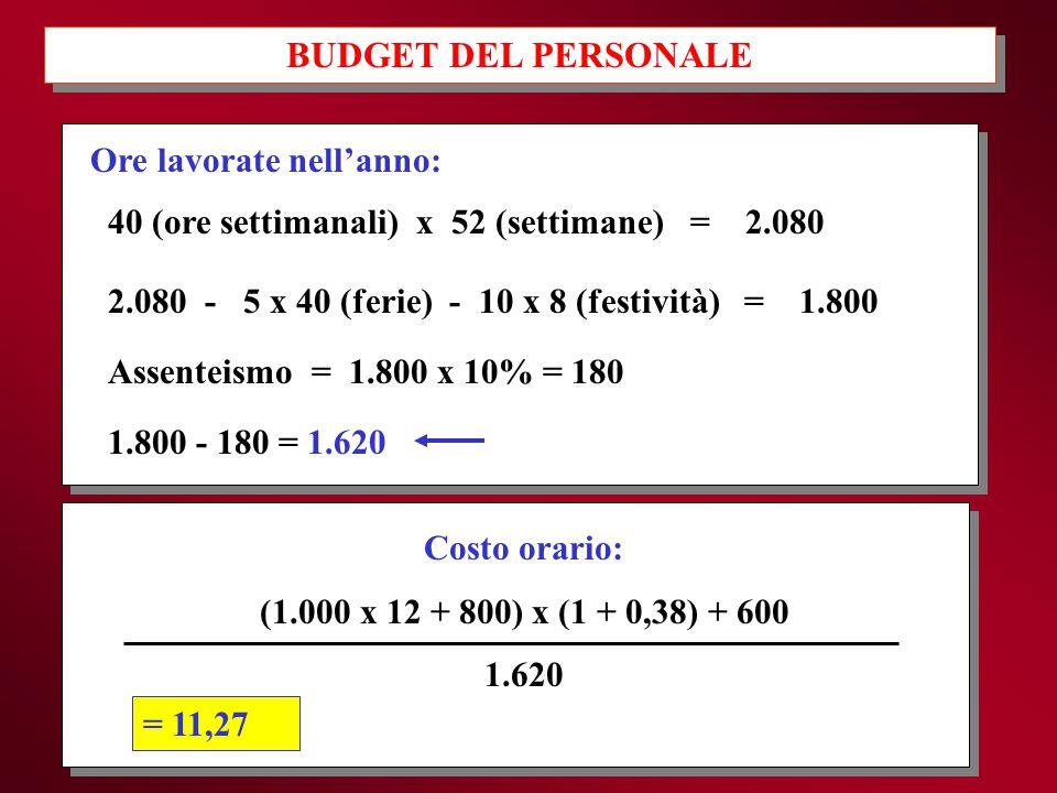 BUDGET DEL PERSONALE Ore lavorate nell'anno: 40 (ore settimanali) x 52 (settimane) = 2.080 2.080 - 5 x 40 (ferie) - 10 x 8 (festività) = 1.800 Assente