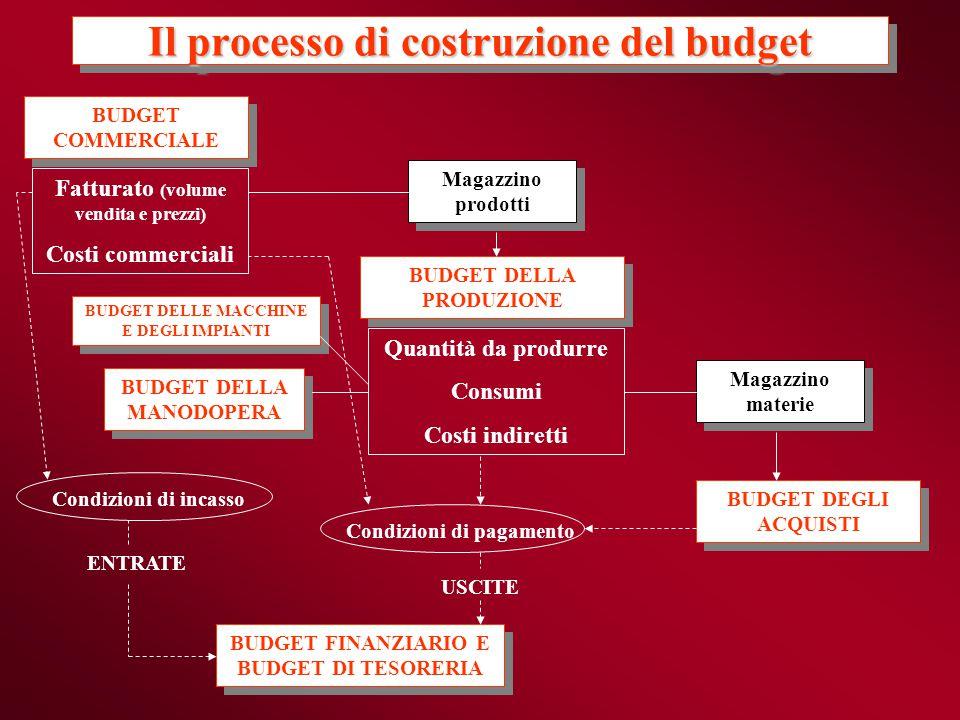 Il processo di costruzione del budget BUDGET COMMERCIALE BUDGET COMMERCIALE BUDGET DELLA PRODUZIONE BUDGET DELLA PRODUZIONE BUDGET DEGLI ACQUISTI BUDG