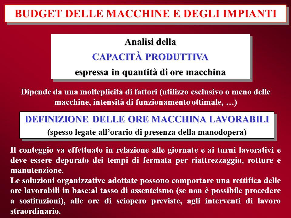 Analisi della CAPACITÀ PRODUTTIVA espressa in quantità di ore macchina Analisi della CAPACITÀ PRODUTTIVA espressa in quantità di ore macchina Dipende