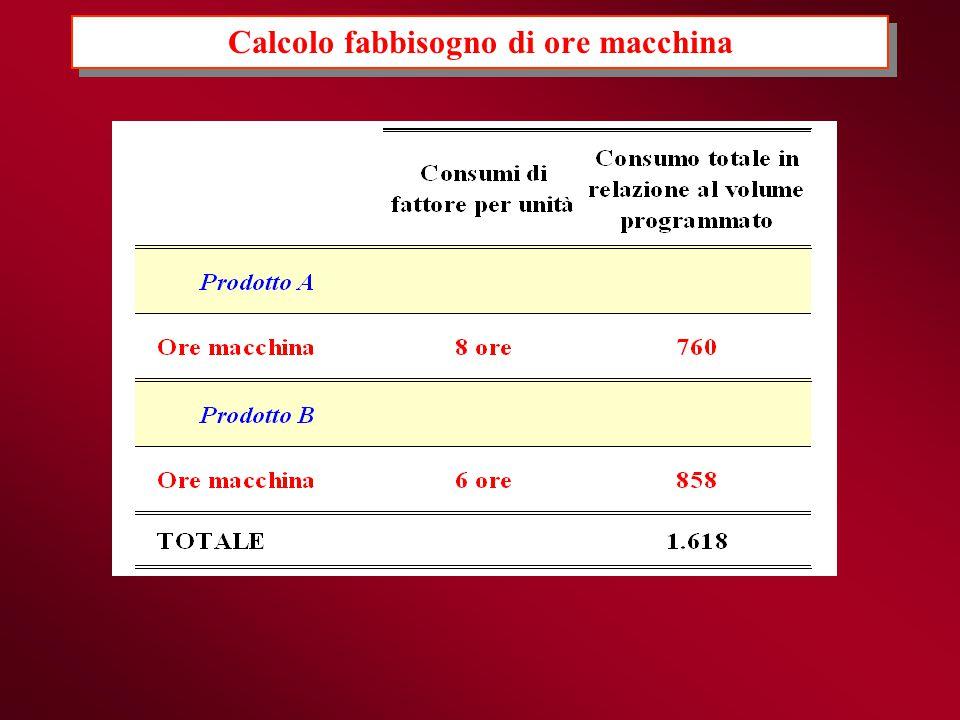 Calcolo fabbisogno di ore macchina