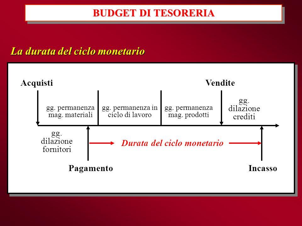 La durata del ciclo monetario AcquistiVendite IncassoPagamento gg. dilazione fornitori gg. dilazione crediti Durata del ciclo monetario gg. permanenza