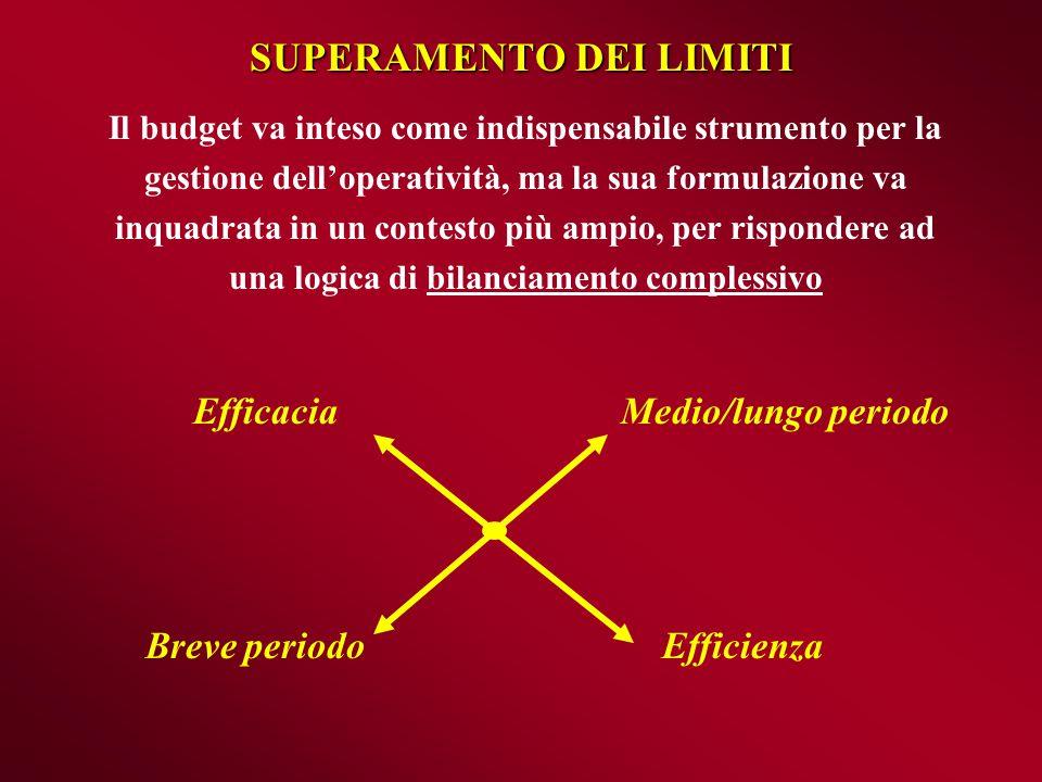 La durata del ciclo monetario AcquistiVendite IncassoPagamento gg.