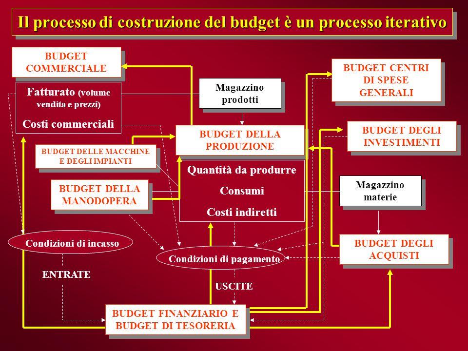 Il processo di costruzione del budget è un processo iterativo BUDGET COMMERCIALE BUDGET COMMERCIALE BUDGET DELLA PRODUZIONE BUDGET DELLA PRODUZIONE BU