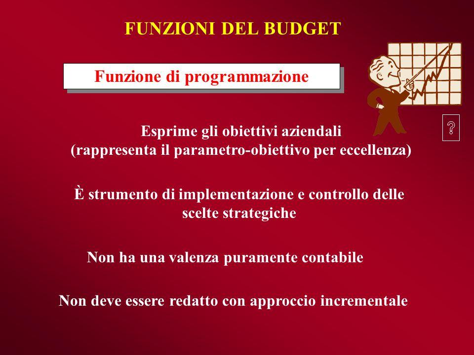 FUNZIONI DEL BUDGET Funzione di programmazione Esprime gli obiettivi aziendali (rappresenta il parametro-obiettivo per eccellenza) Non ha una valenza