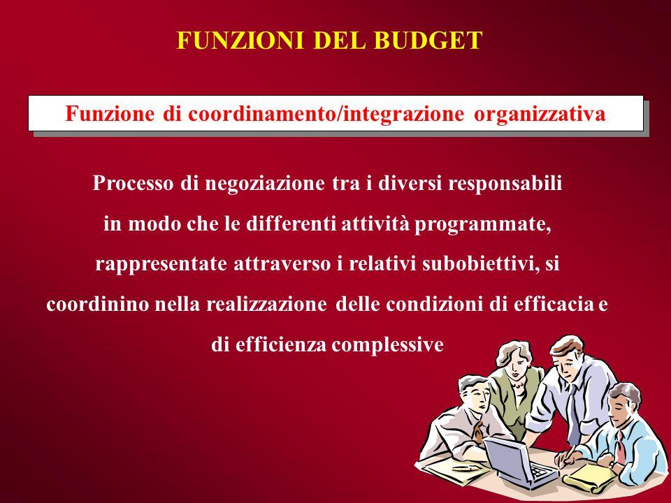 FUNZIONI DEL BUDGET Funzione di coordinamento/integrazione organizzativa Processo di negoziazione tra i diversi responsabili in modo che le differenti
