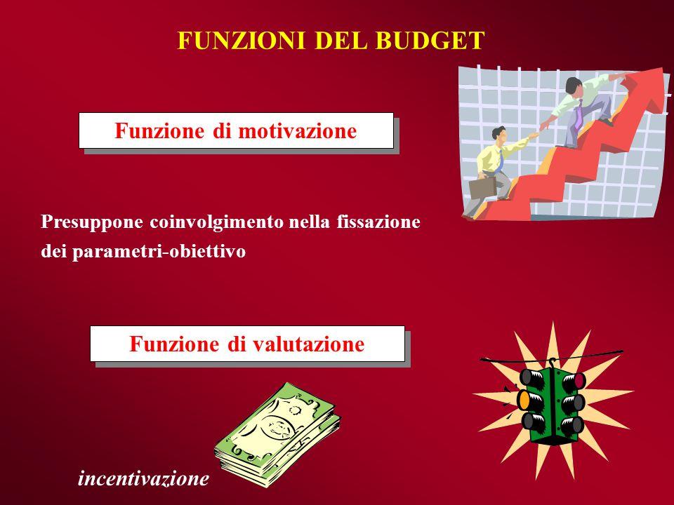 Il processo di costruzione del budget è un processo iterativo BUDGET COMMERCIALE BUDGET COMMERCIALE BUDGET DELLA PRODUZIONE BUDGET DELLA PRODUZIONE BUDGET DEGLI ACQUISTI BUDGET DEGLI ACQUISTI BUDGET DEGLI INVESTIMENTI BUDGET FINANZIARIO E BUDGET DI TESORERIA BUDGET FINANZIARIO E BUDGET DI TESORERIA Magazzino prodotti Magazzino materie Fatturato (volume vendita e prezzi) Costi commerciali Quantità da produrre Consumi Costi indiretti BUDGET DELLA MANODOPERA BUDGET DELLA MANODOPERA USCITE ENTRATE BUDGET CENTRI DI SPESE GENERALI BUDGET CENTRI DI SPESE GENERALI BUDGET DELLE MACCHINE E DEGLI IMPIANTI BUDGET DELLE MACCHINE E DEGLI IMPIANTI Condizioni di pagamento Condizioni di incasso