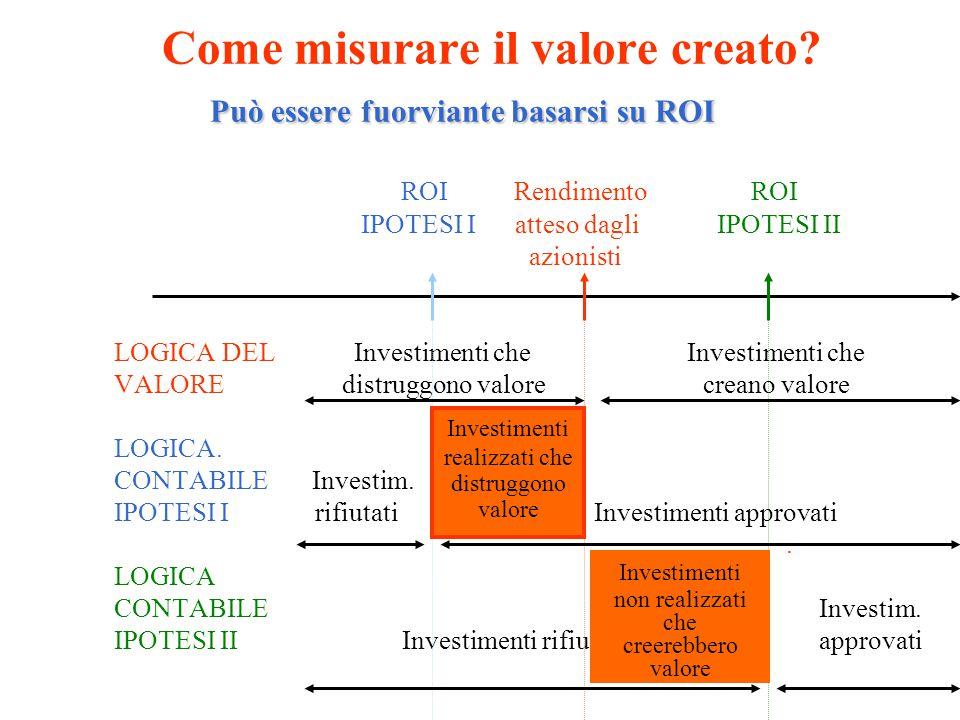 capitalizzazione Banca Popolare Banca di Verona Lombarda Quale azienda ha creato più valore .