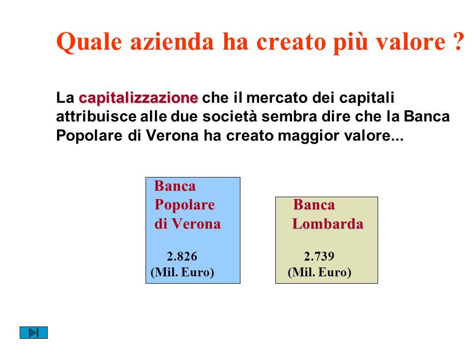 Market Value Added (MVA) è la vera misura del valore creato MVA Valore creato Valore complessivo di mercato Capitale Investimento degli azionisti (valore contabile) MVA rappresenta il maggior valore che, ad una certa data, gli azionisti possiedono (secondo le quotazioni di borsa) rispetto a quanto originariamente investito in azienda.