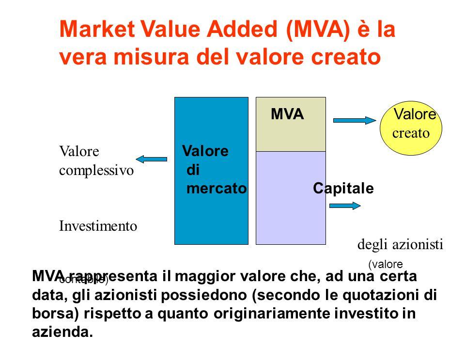 Market Value Added (MVA) è la vera misura del valore creato MVA 863 Banca Popolare MVA Verona 1.598 2.826Banca CapitaleLombarda Investito2.739Capitale 1.963Investito 1.141 In termini assoluti, Banca Lombarda ha creato un valore quasi doppio rispetto a Banca Popolare di Verona