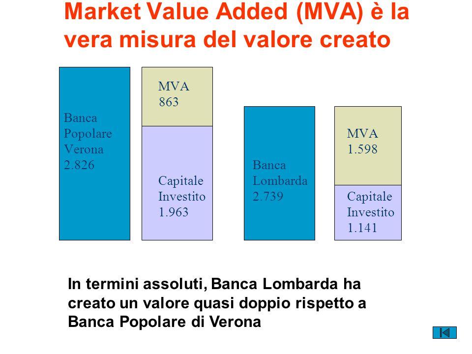 Obiettivo del management deve essere l'incremento del MVA, ma...