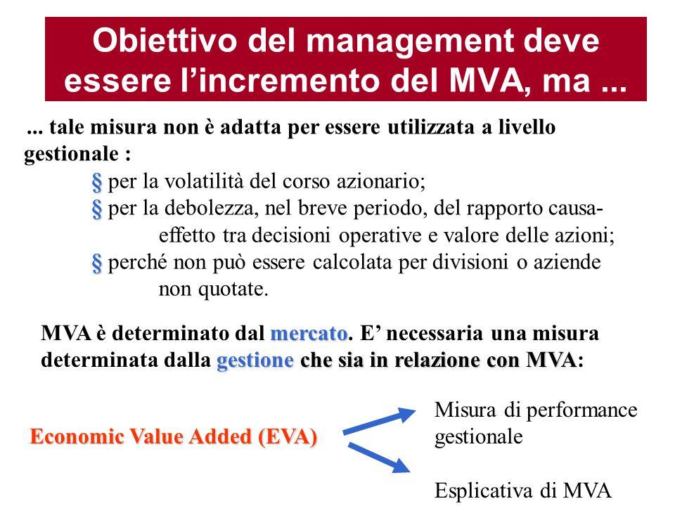 Il legame tra Market Value Added ed Economic Value Added (EVA) Eva...