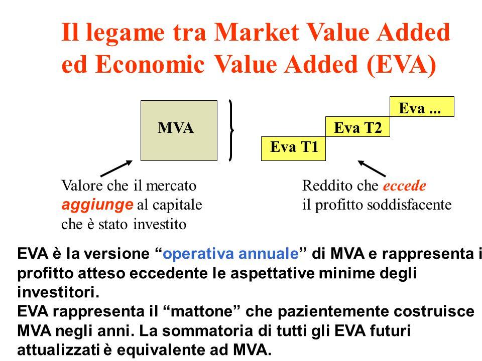 EVA (NOPAT) WACC*CI Il sistema EVA e la creazione di valore EVAProfitto che Redditoeccede il rendimento operativosoddisfacente rettificato al netto di imposteCosto del (NOPAT)capitale WACC*CI EVA rappresenta la ricchezza creata (o distrutta) nel periodo, dopo aver congruamente remunerato il capitale messo a disposizione da azionisti e creditori.