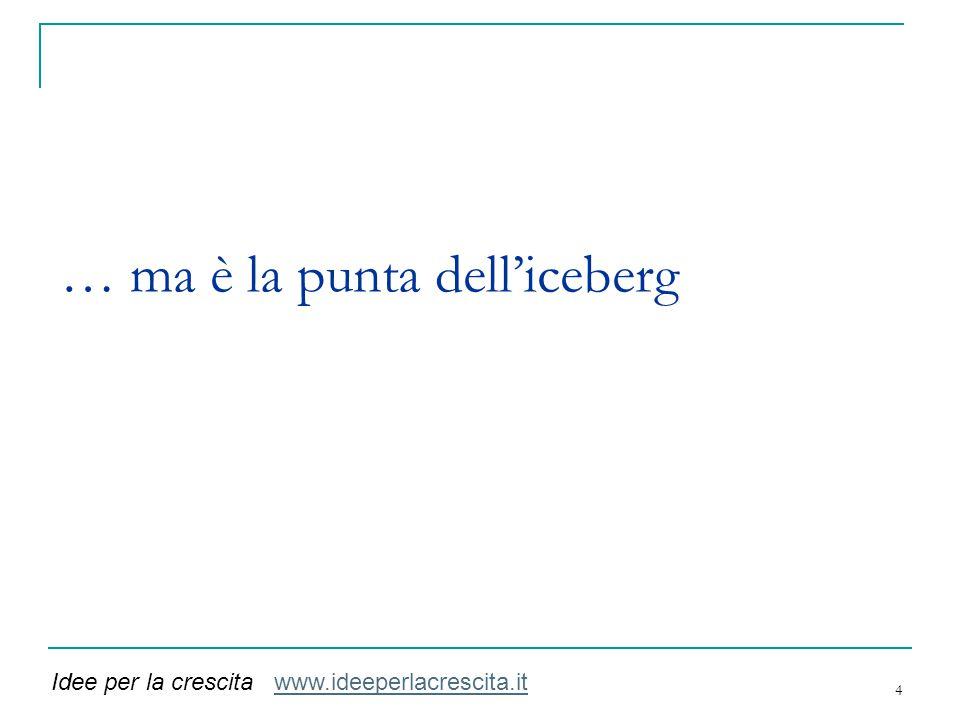 … ma è la punta dell'iceberg 4 Idee per la crescita www.ideeperlacrescita.itwww.ideeperlacrescita.it