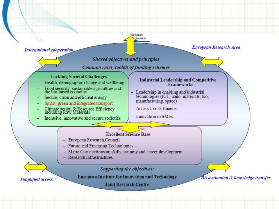 Posizione EU nelle scienze (excellent science)Posizione EU nelle scienze (excellent science) 1 Leadership industriale nell'innovazioneLeadership industriale nell'innovazione 2 Sfide socialiSfide sociali 3 Obiettivi generali