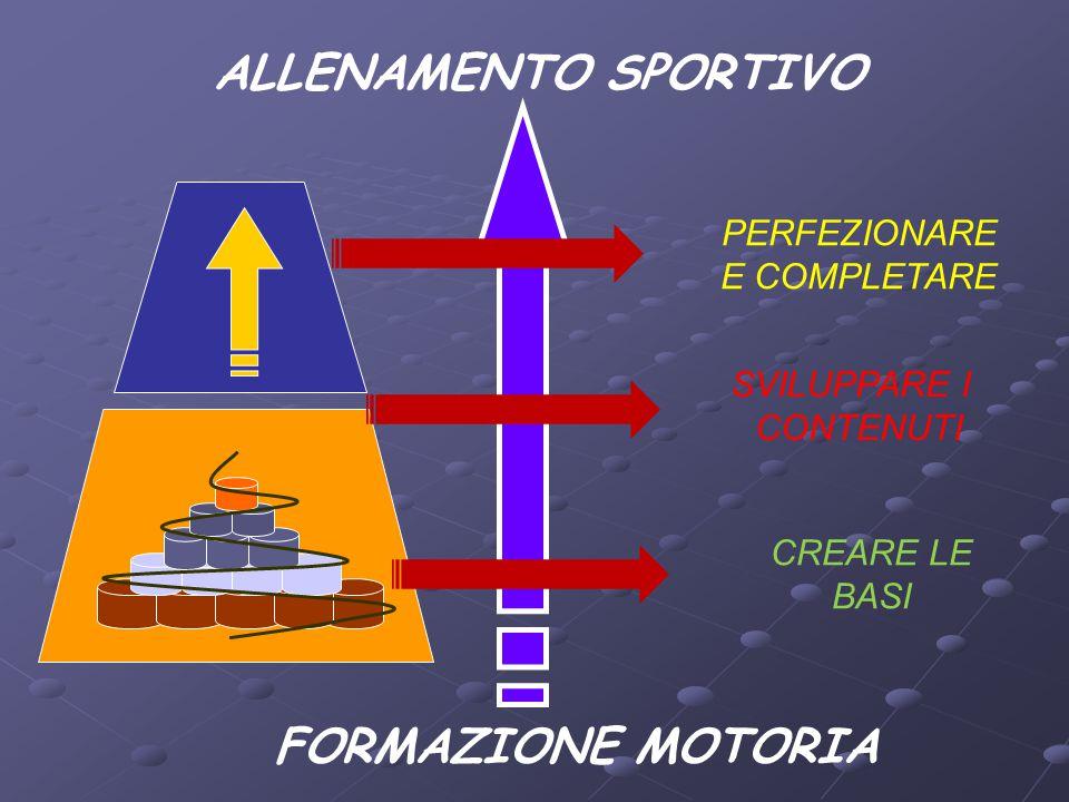 ALLENAMENTO SPORTIVO FORMAZIONE MOTORIA CREARE LE BASI SVILUPPARE I CONTENUTI PERFEZIONARE E COMPLETARE