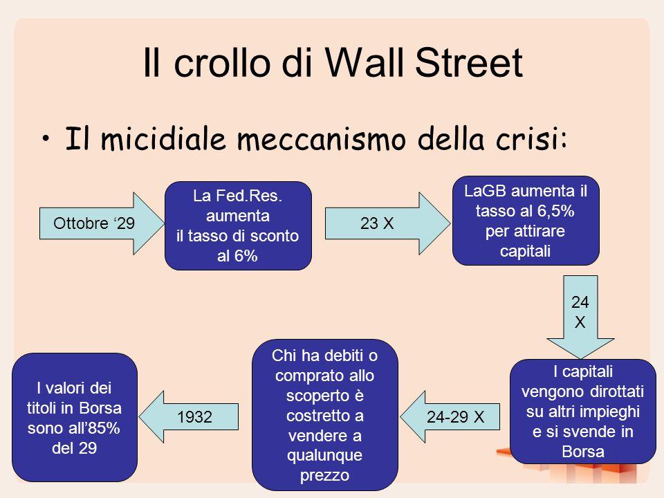 Il crollo di Wall Street Il micidiale meccanismo della crisi: La Fed.Res. aumenta il tasso di sconto al 6% Ottobre '2923 X LaGB aumenta il tasso al 6,