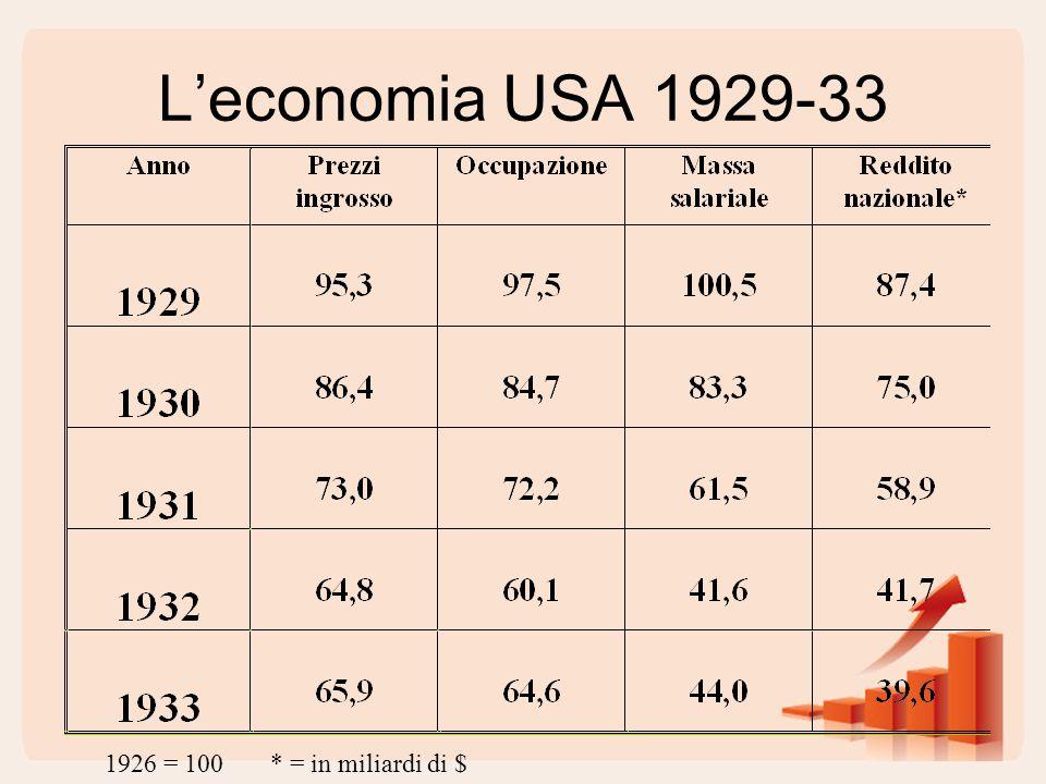 L'economia USA 1929-33 1926 = 100* = in miliardi di $