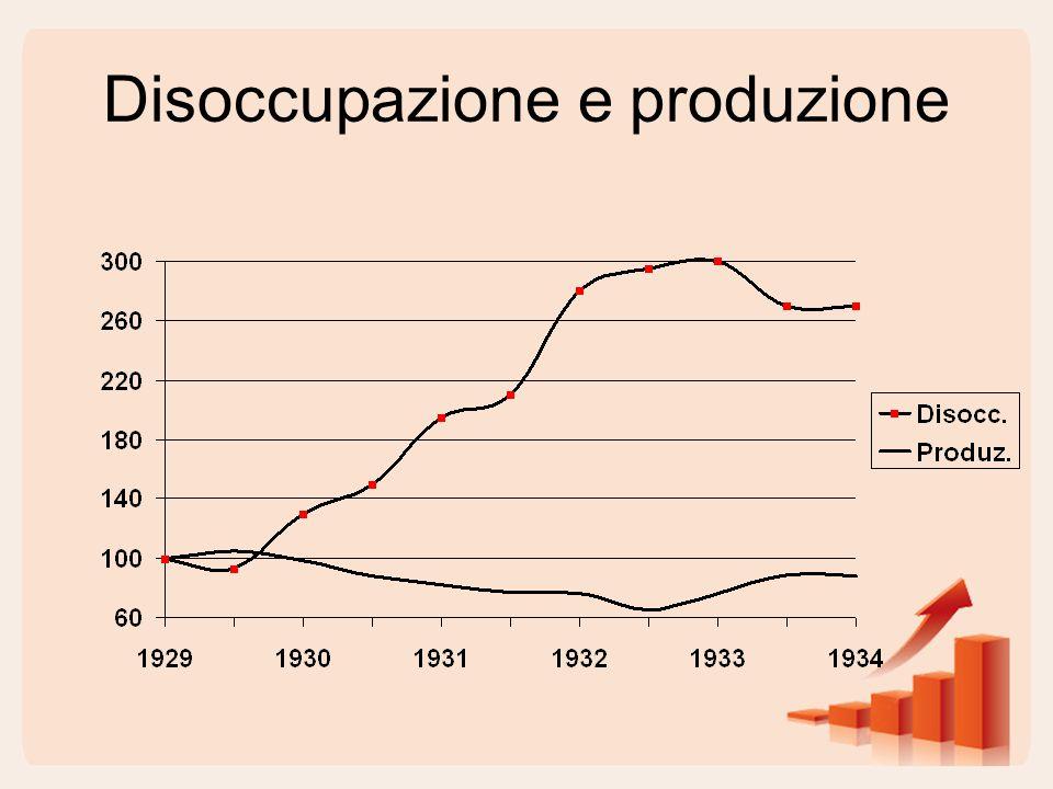 Disoccupazione e produzione